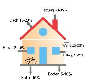 Haus-Energieverlust-energie-sparen